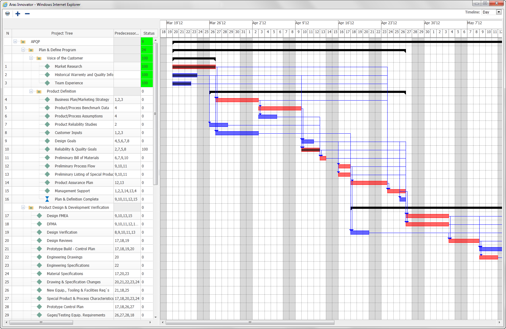 Aras screenshots steepgraph systems pvt ltd steepgraph systems gantt chart displays task activity schedule deliverable s dependencies critical path and milestones real time gantt chart provides visibility for nvjuhfo Images