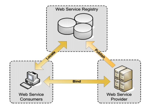 The Advantages of Web-Based Databases
