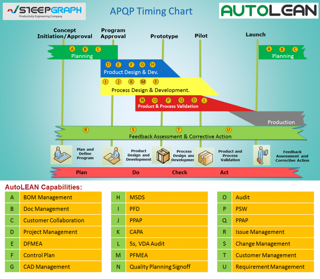Autolean Automotive Supplier Solution Steepgraph Systems Pvt Process Flow Diagram Labelling P2 Apqp Timing Chart