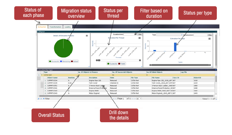migration monitoring console by SteepGraph Systems
